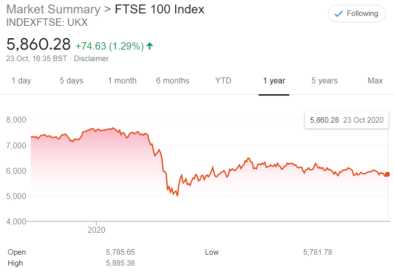 Image showing FSTE100 stocks down over the past year